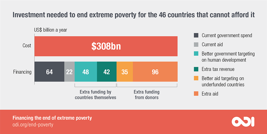 $308 billion is needed to end extreme poverty for the 46 countries that cannot afford it.