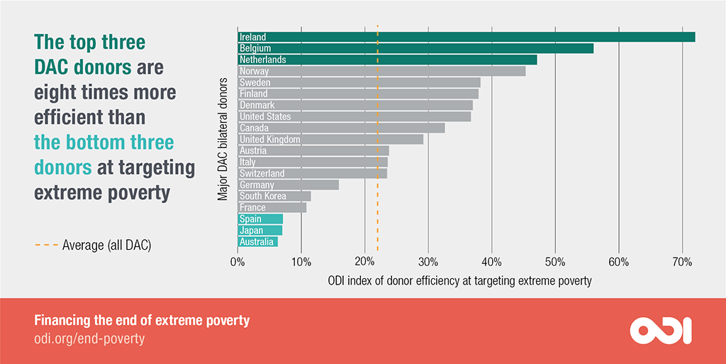 The top three DAC donors are eight times more efficient than the bottom three donors at targeting extreme poverty.