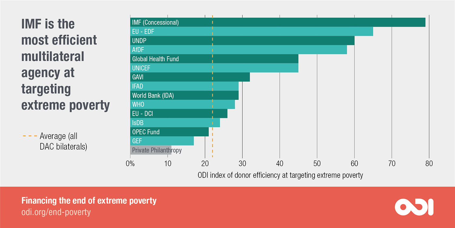 There is a wide range in efficiency among multilateral agencies and other donors.