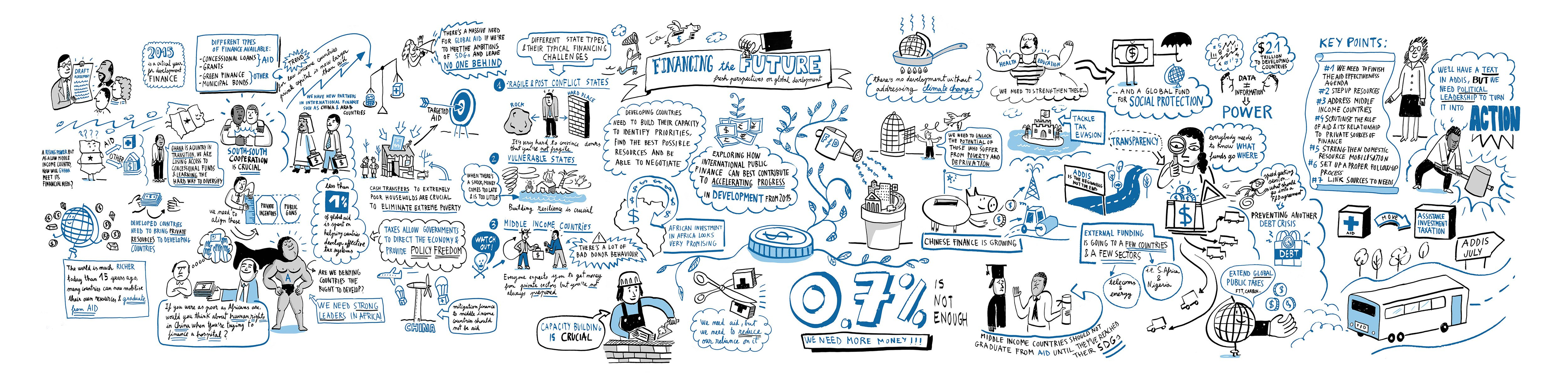 Graphic mural: 'financing the future'