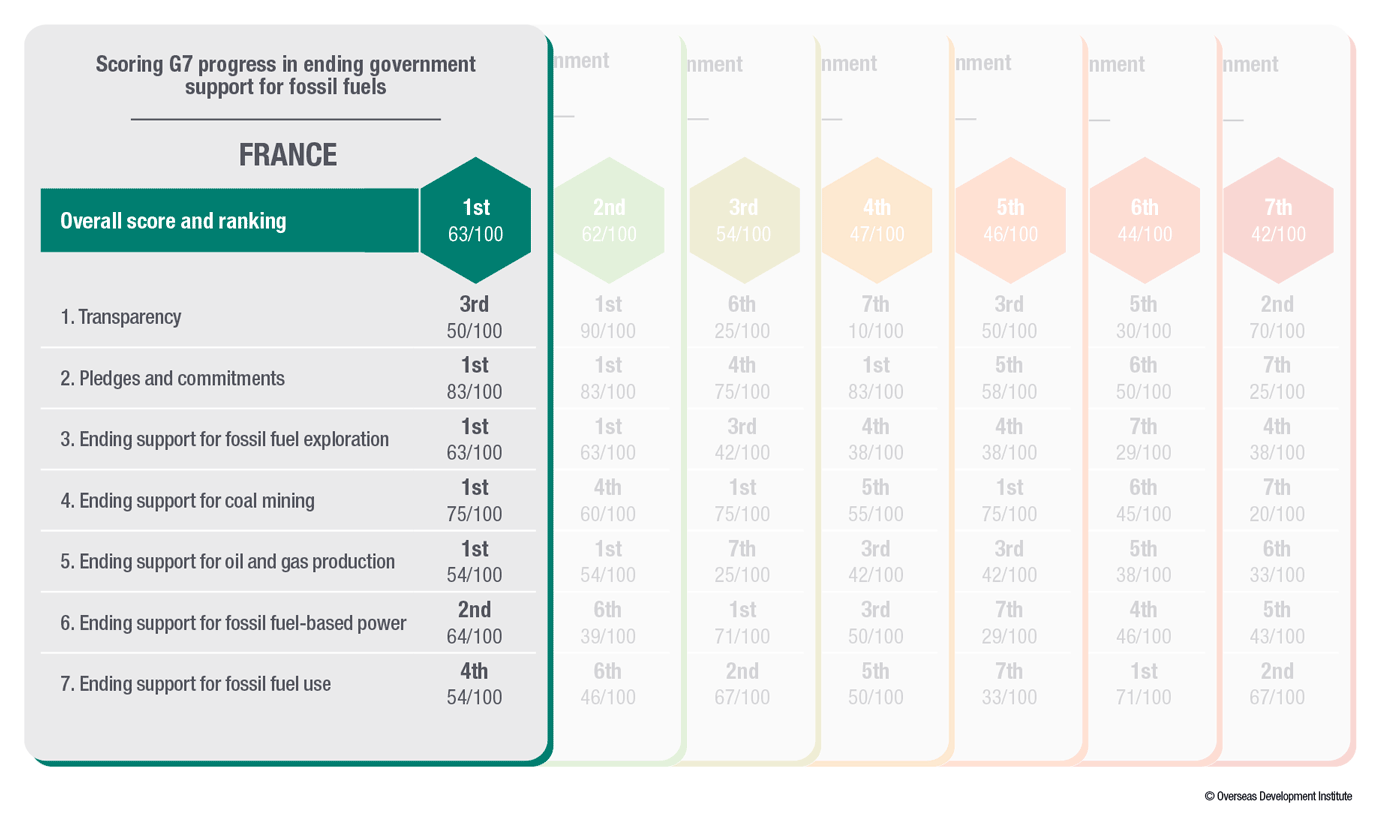 G7 fossil fuel subsidy scorecard