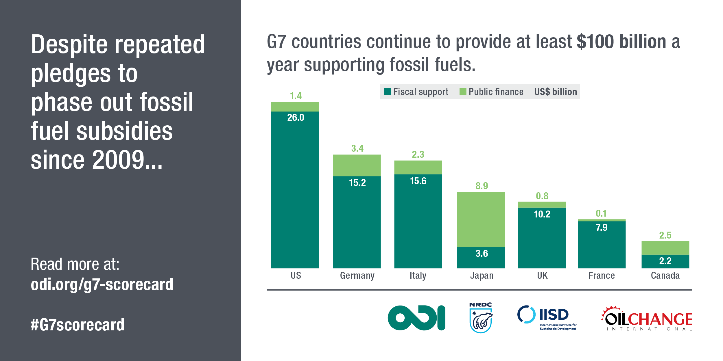 Despite repeated pledges to phase out fossil fuel subsidies since 2009, G7 countries continue to provide at least $100 billion a year supporting fossil fuels. Image: ODI