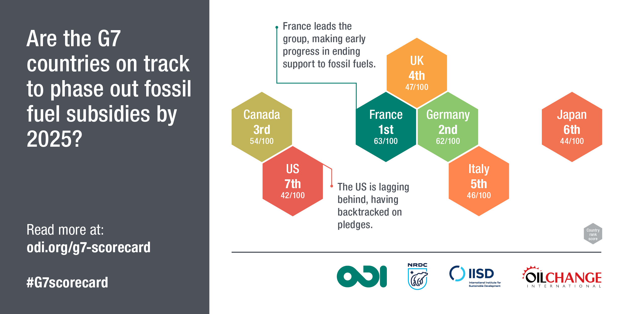Are the G7 countries on track to phase out fossil fuel subsidies by 2025? Image: ODI