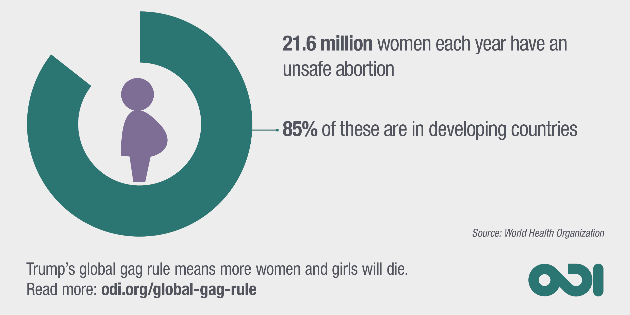 Infographic: Trump's global gag rule means more women and girls will die