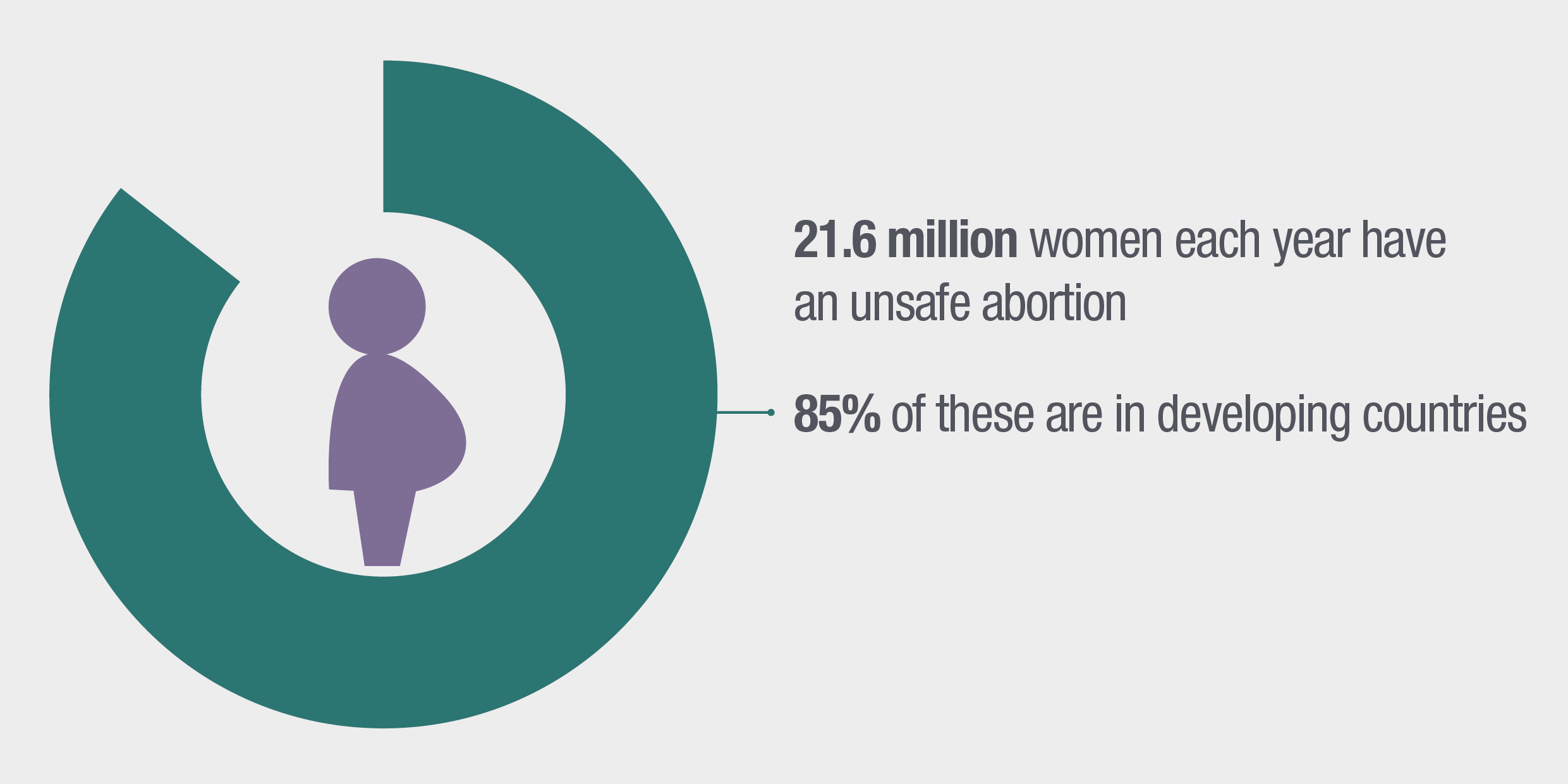 21.6 million women each year have an unsafe abortion. 85% of these are in developing countries