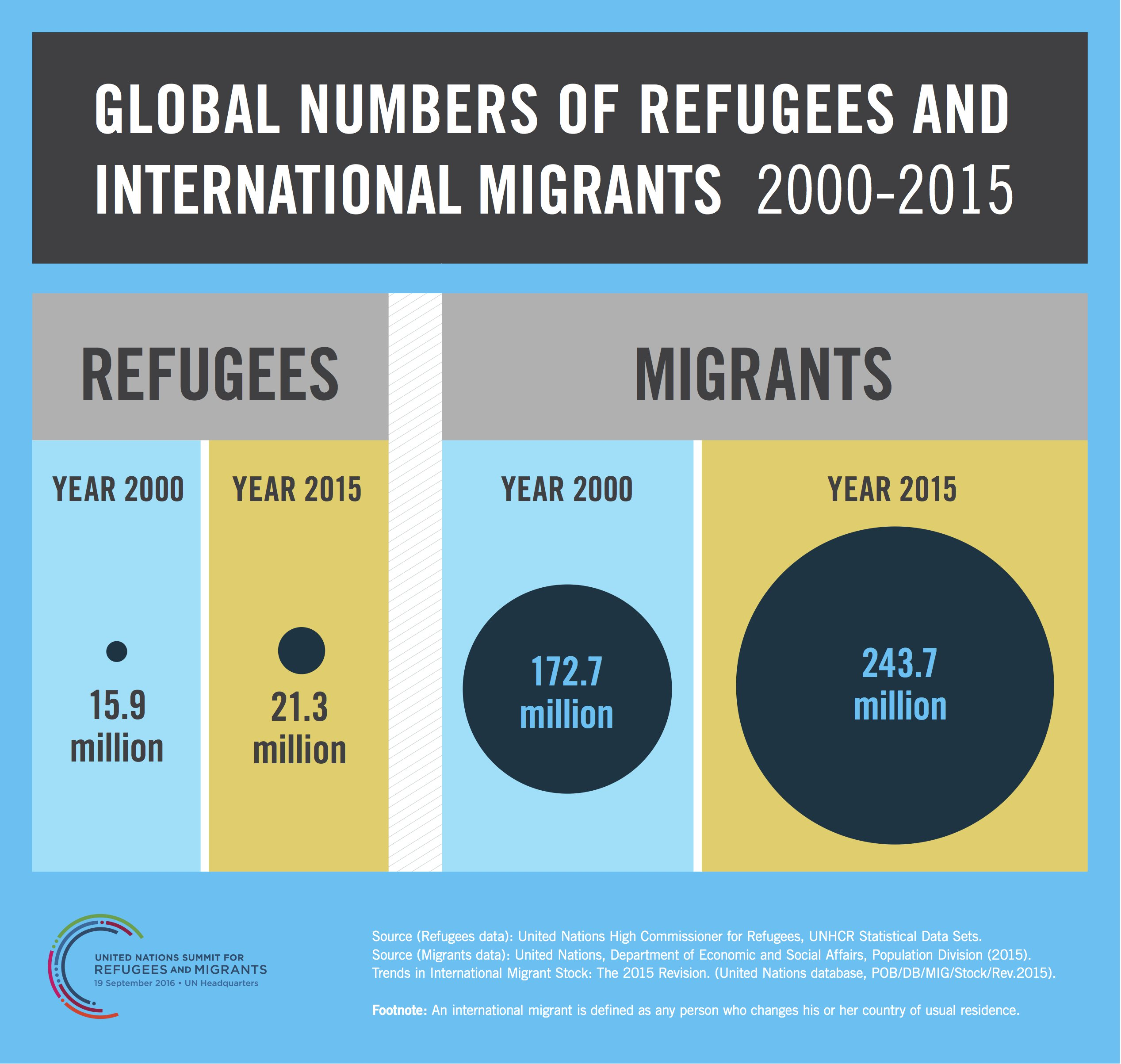 Infographic: global numbers of refugees and international migrants 2000-2015