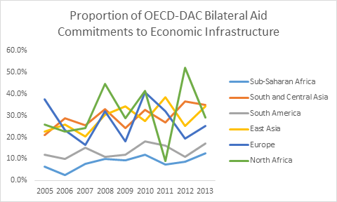 Graph: Proportion of OECD-DAC Bilateral Aid Commitments to economic infrastructure