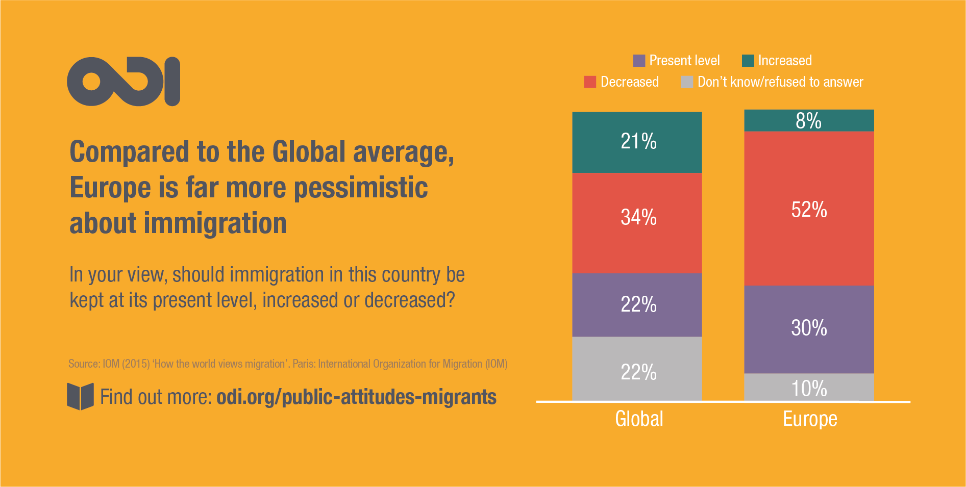 Public attitudes towards immigration in Europe and the rest of the world, 2017 © ODI