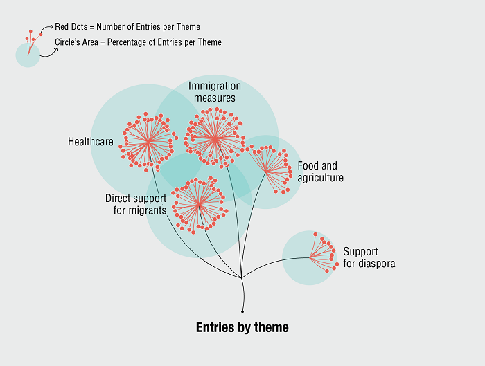 Entries by theme in our data visualisation about migrants' contribution to the Covid-19 response