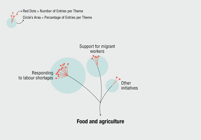 """Entries by policy action in the food and agriculture sectorin our """"ODI Migrants' contribution to the COVID-19 response"""" data visualisation"""