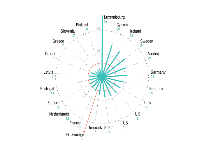 Share of migrants in essential workforce by country. Source: Fasani, F. and Mazza, J. (2020a) Immigrant key workers: their contribution to Europe's Covid-19 response. IZA Policy Paper No. 155. Bonn: IZA