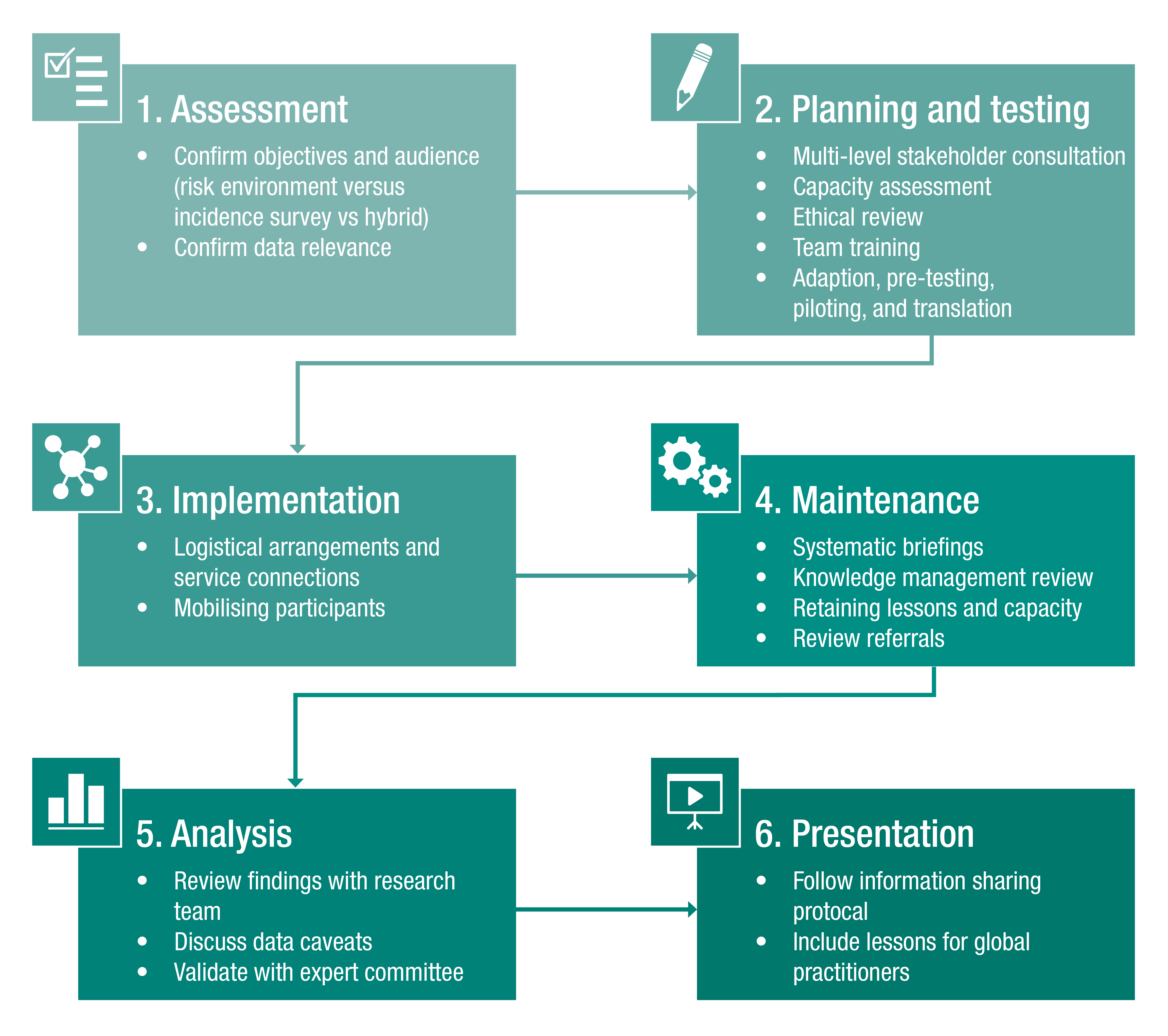 Key steps in developing a VAN assessment tool targeting older persons