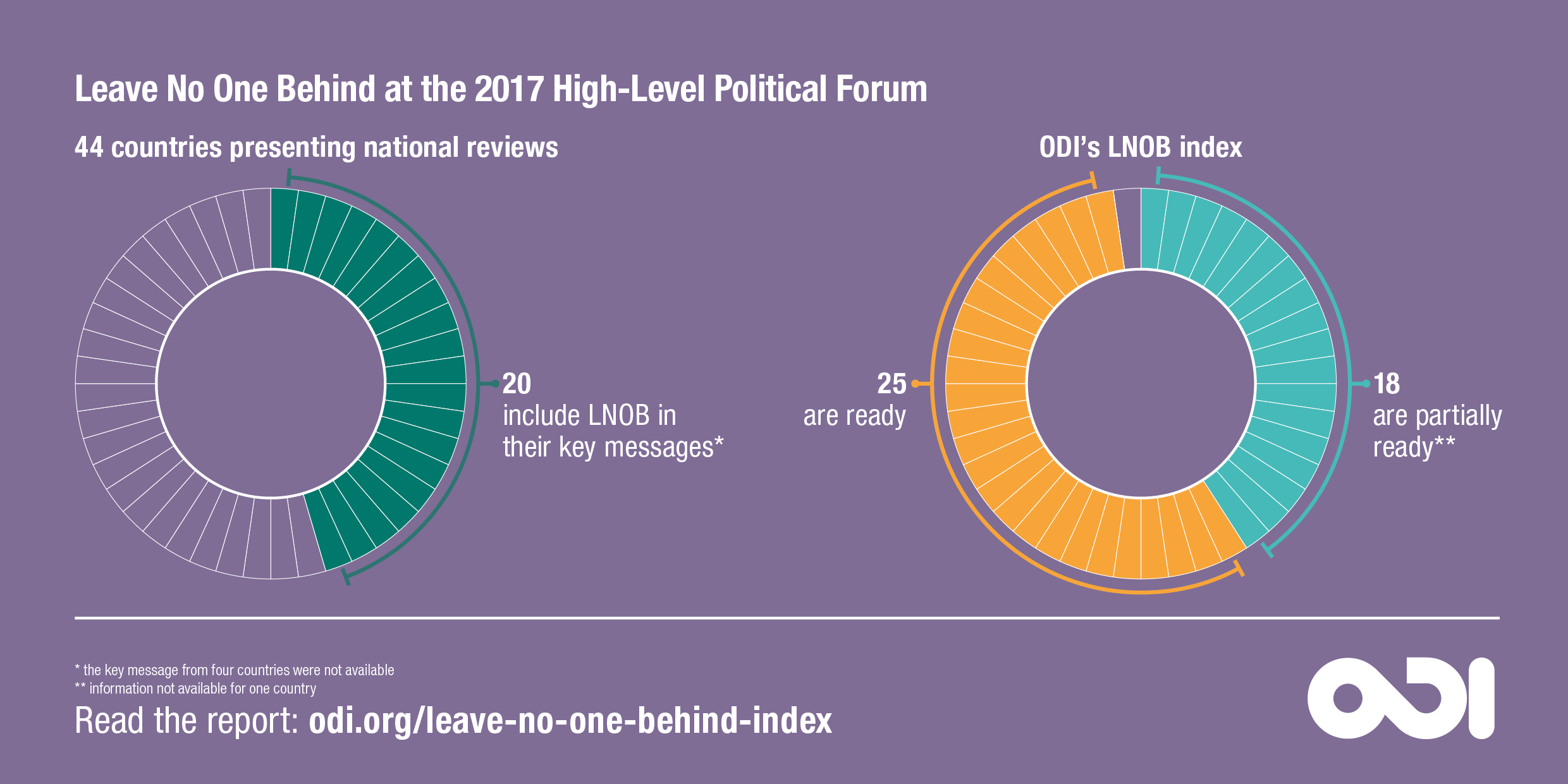 Leave No One Behind at the 2017 UN High-Level Political Forum