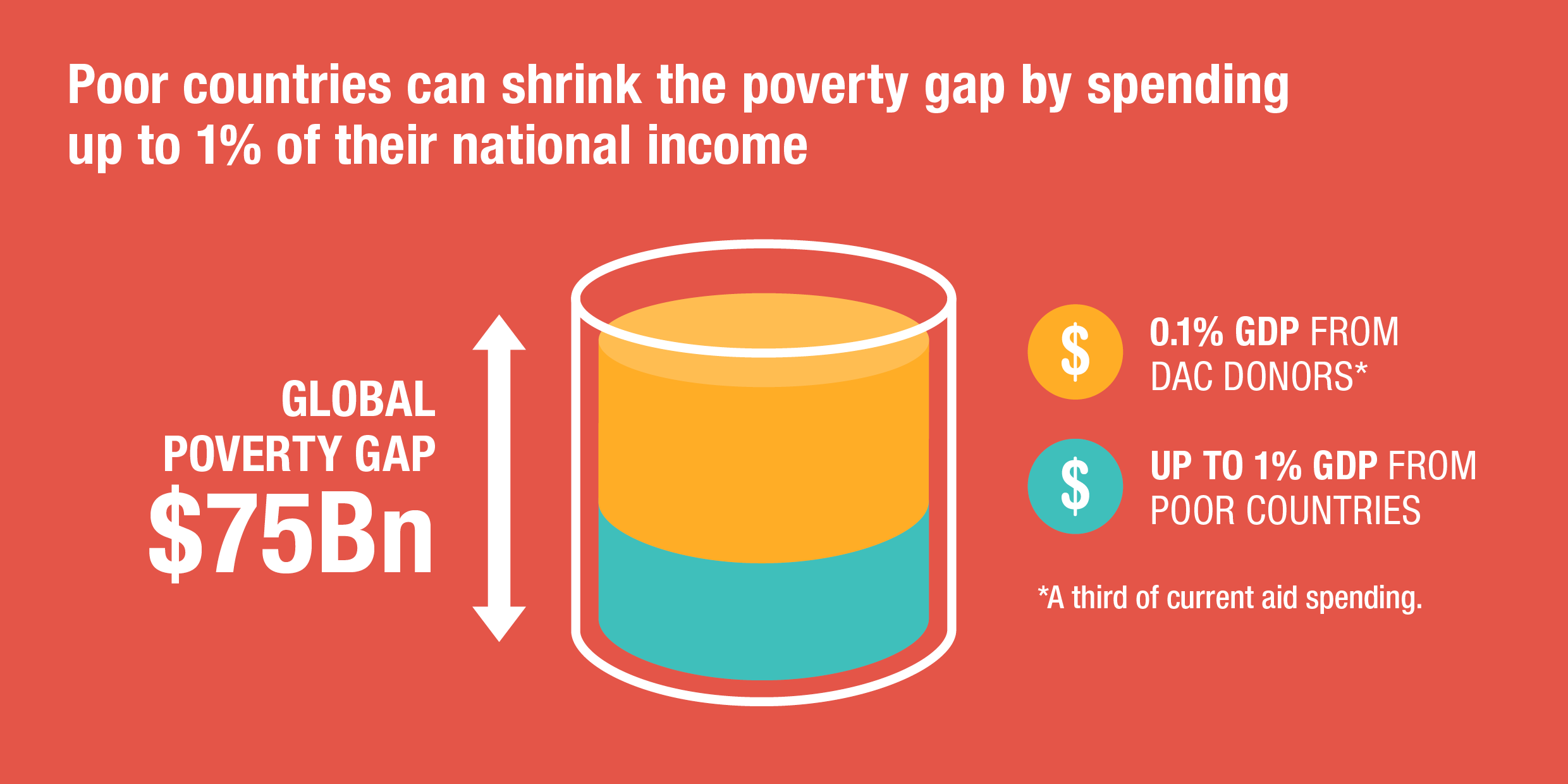 Poor countries can shrink the poverty gap by spending up to 1% of their national income