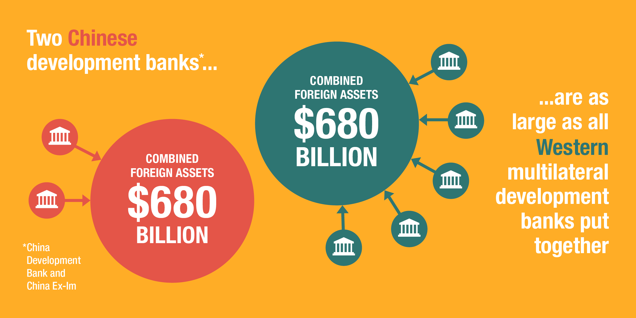 Two Chinese development banks are as large as all Western multilateral development banks put together