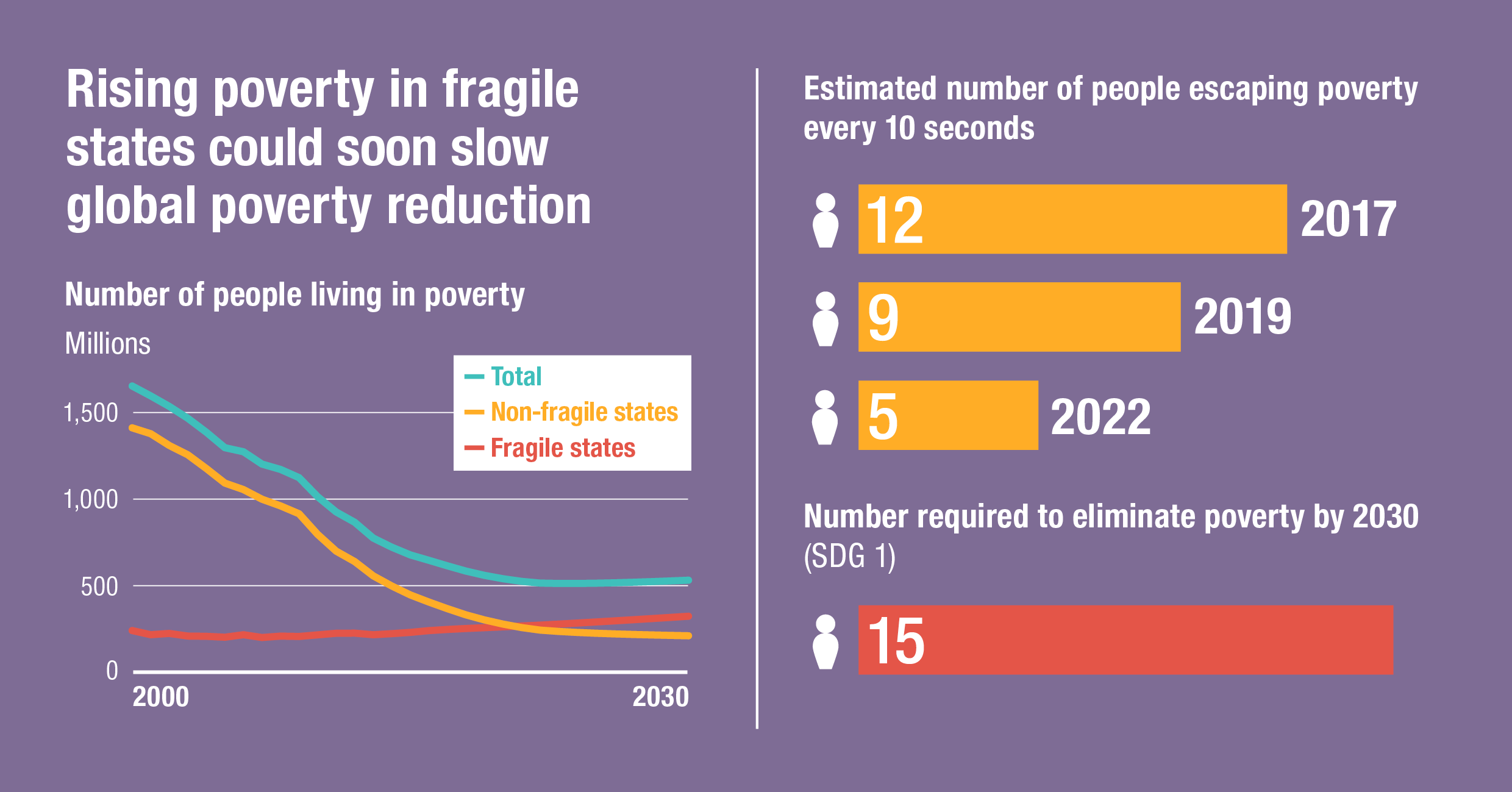 Rising poverty in fragile states could soon slow global poverty reduction