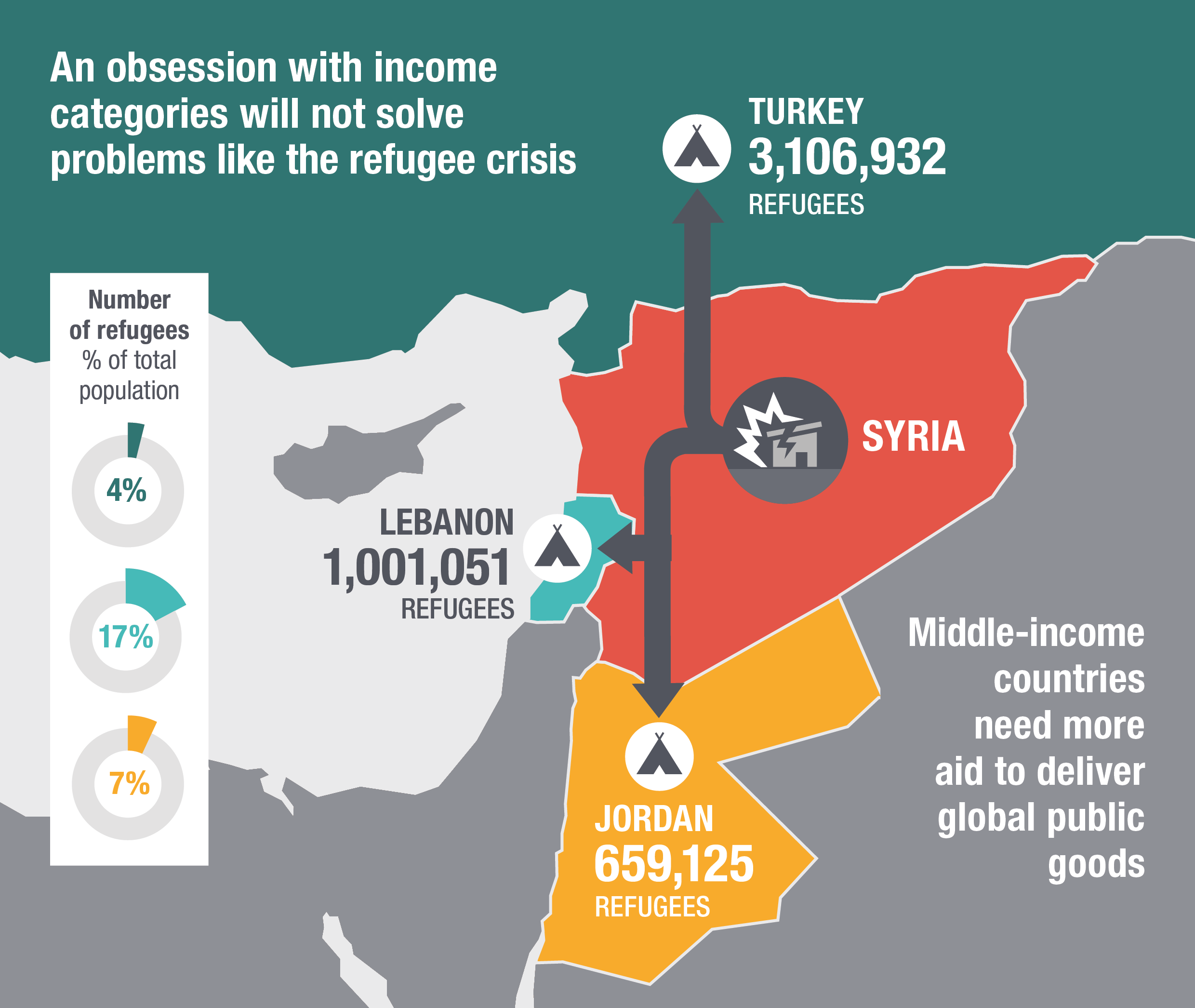 An obsession with income categories will not solve the world's problems like the refugee crisis