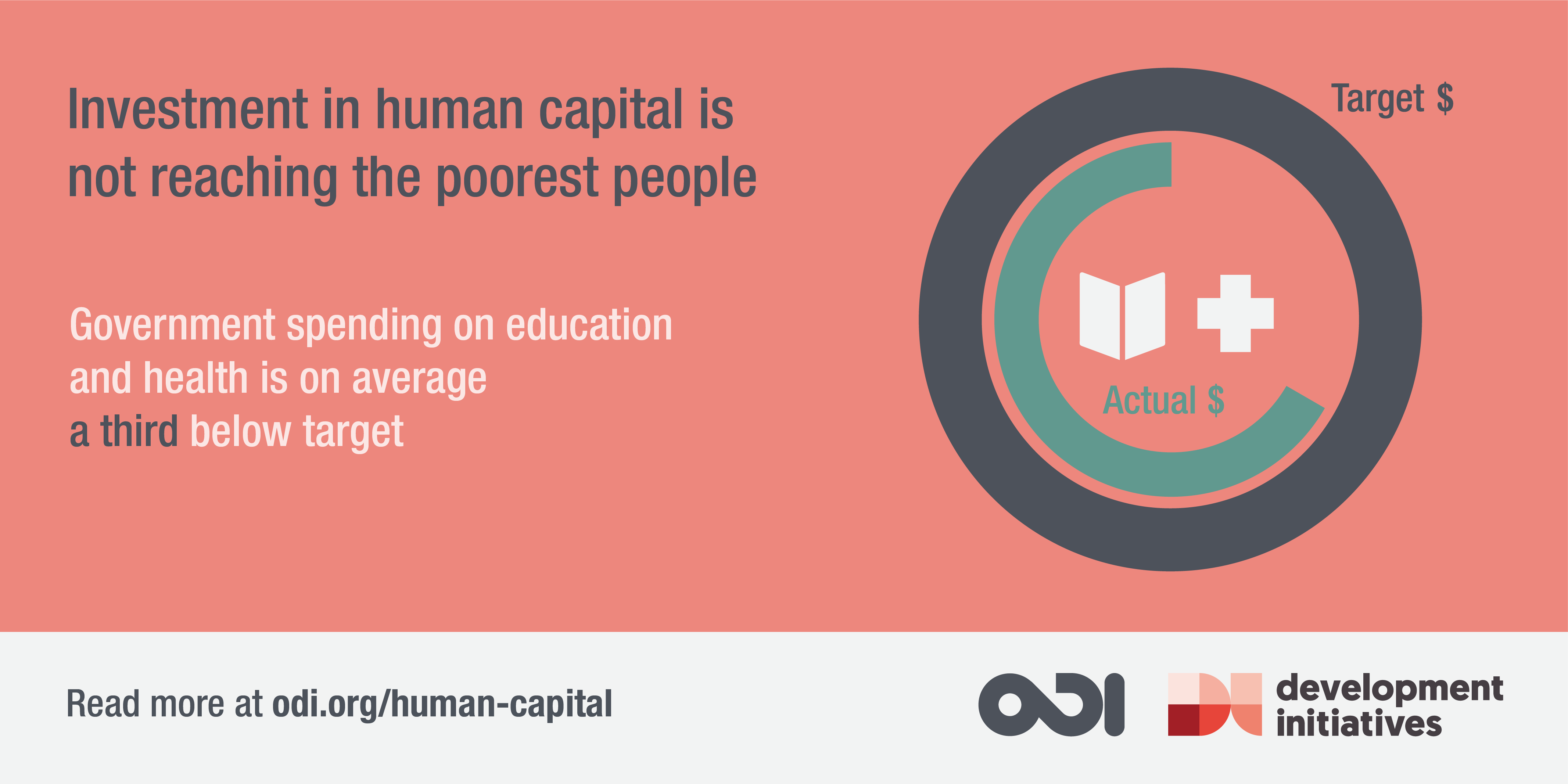 Government spending on education and health is on average  a third below target