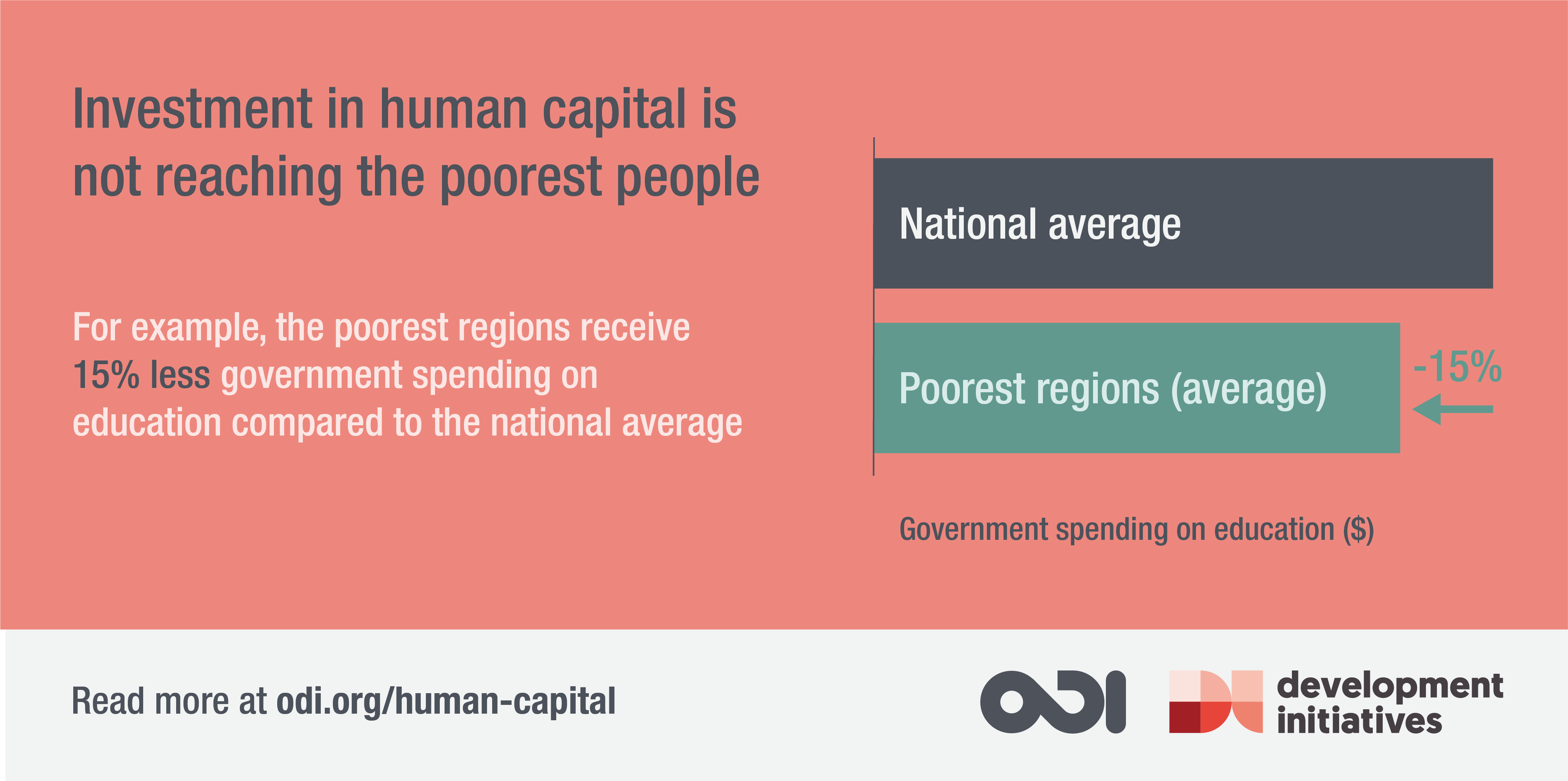 The poorest regions receive 15% less government spending on education compared to the national average