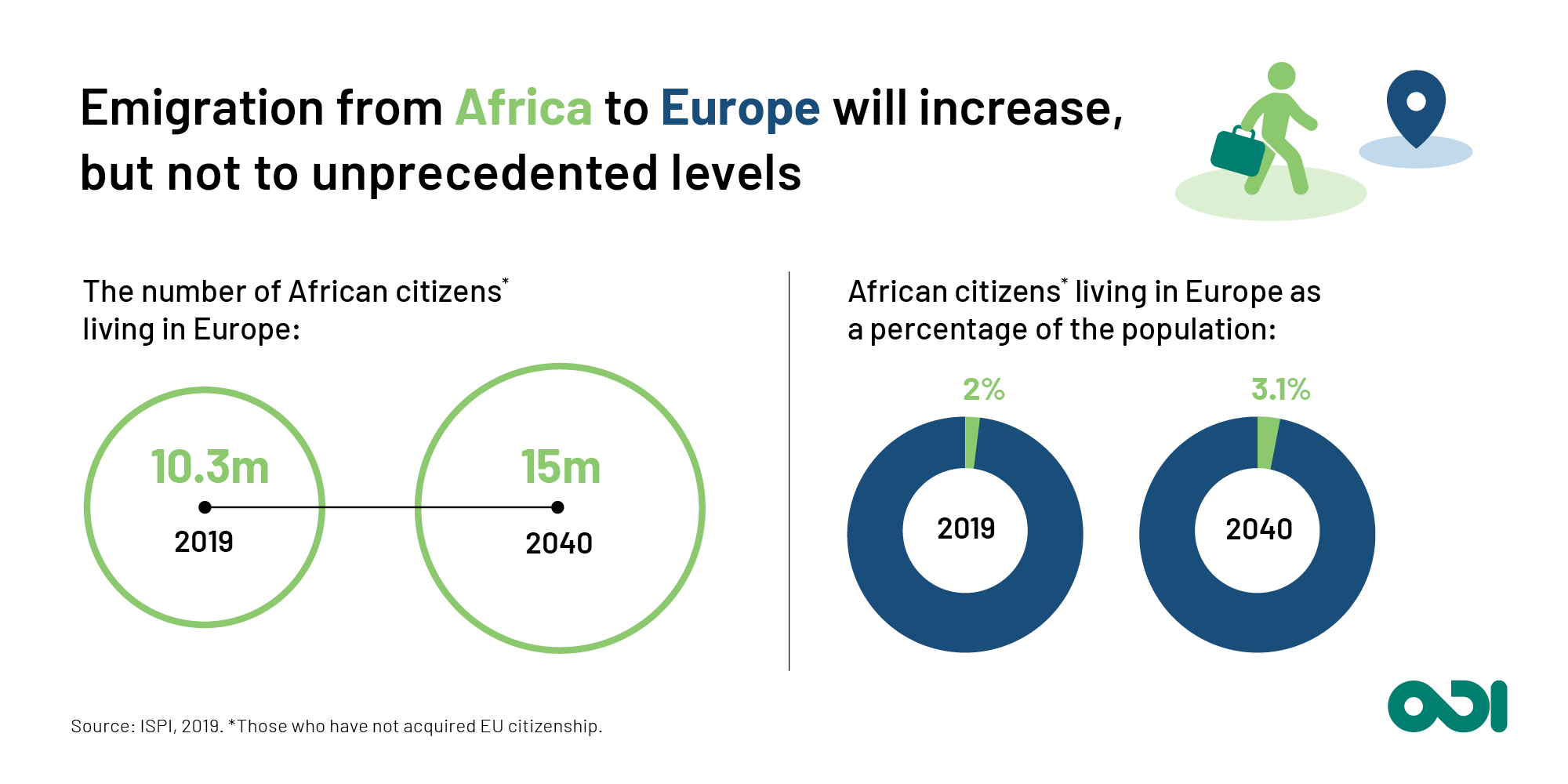 Emigration from Africa to Europe will increase, but not to unprecedented levels