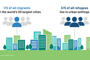 Infographic: human mobility has a strong urban dimension. Photo: ODI