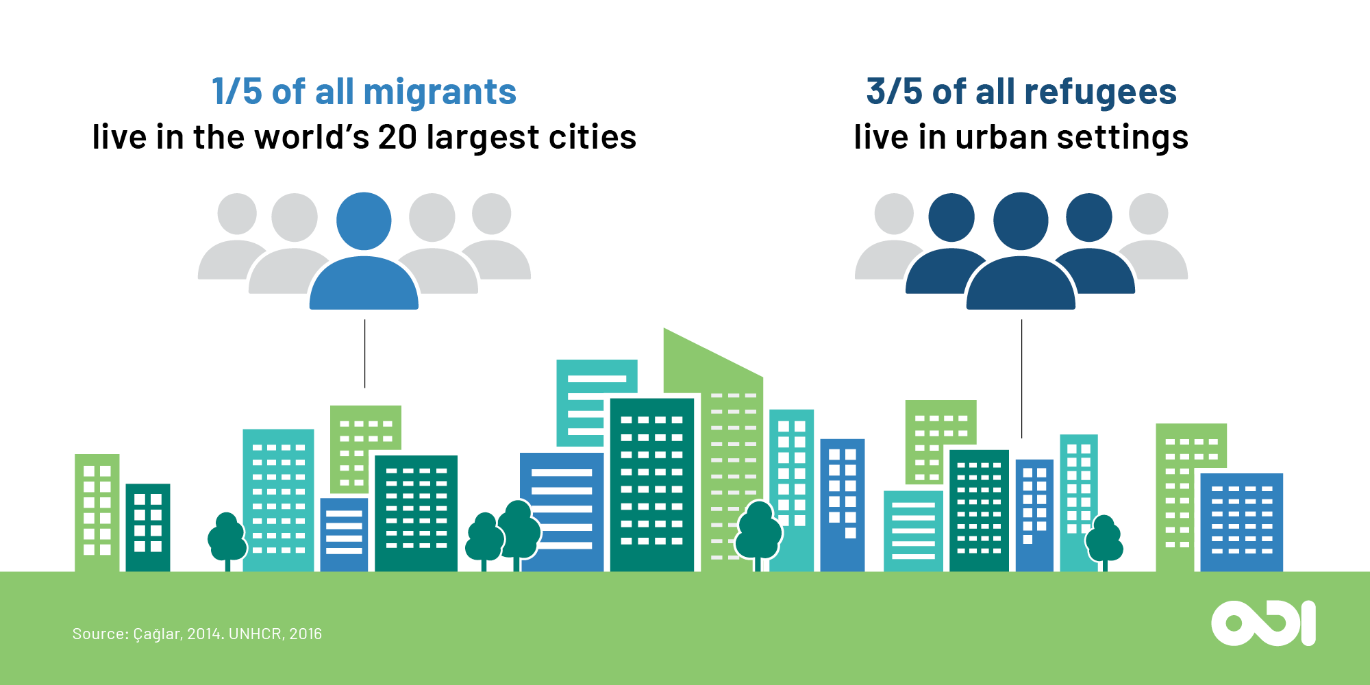 Infographic: human mobility has a strong urban dimension.