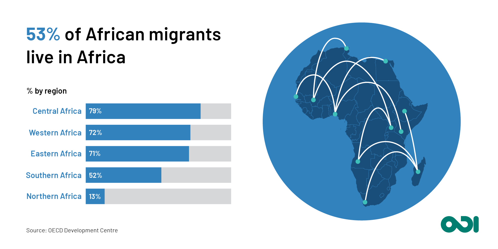 Infographic: 53% of African migrants live in Africa.