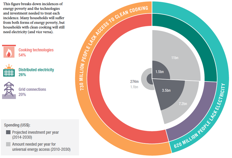 Illustration showing investment needed to address energy poverty