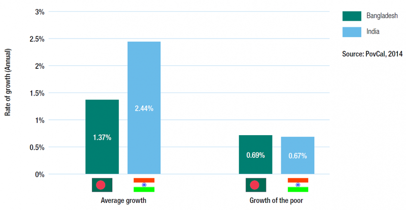Comparison of India and Bangladesh