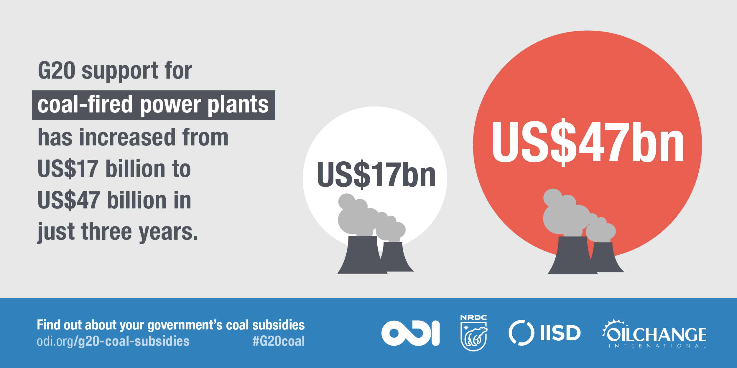G20 support for coal-fired power plants has increased from US$17 billion to US$47 billion in just three years. Image: ODI