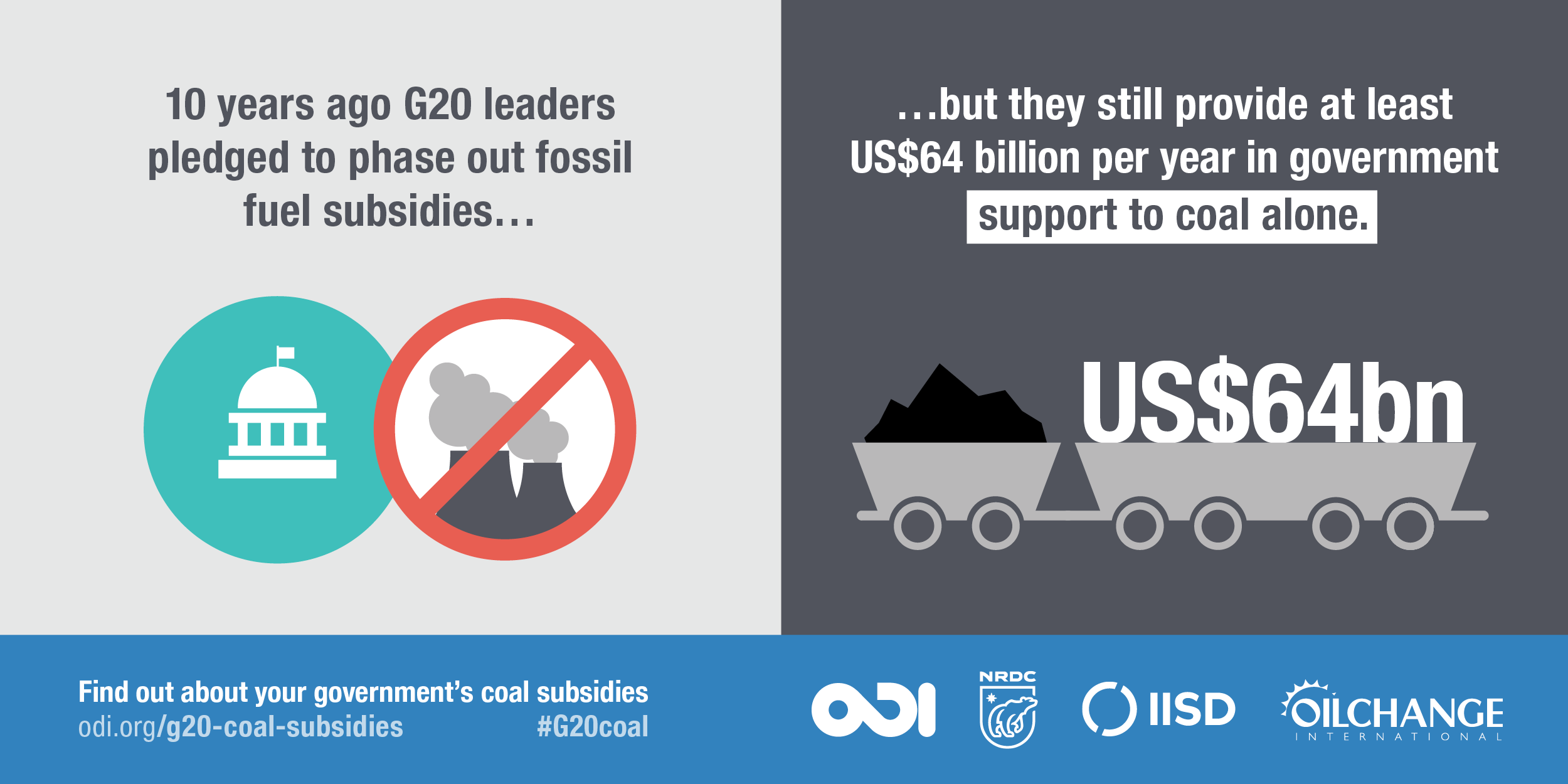 10 years ago G20 leaders pledged to phase fossil fuel subsidies... but they still provide at least US$64 billion per year in government support to coal alone. Image: ODI