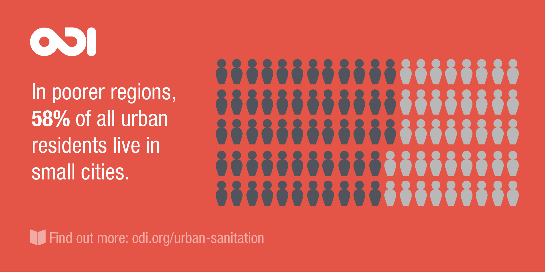In poorer regions, 58% of all urban residents live in small cities.