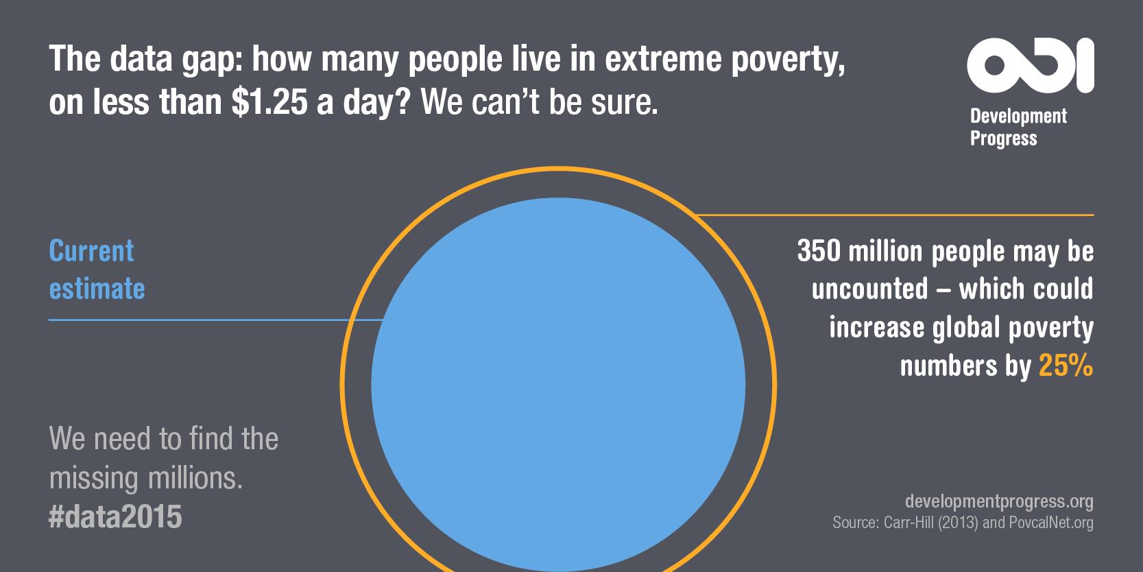 Extreme poverty infographic