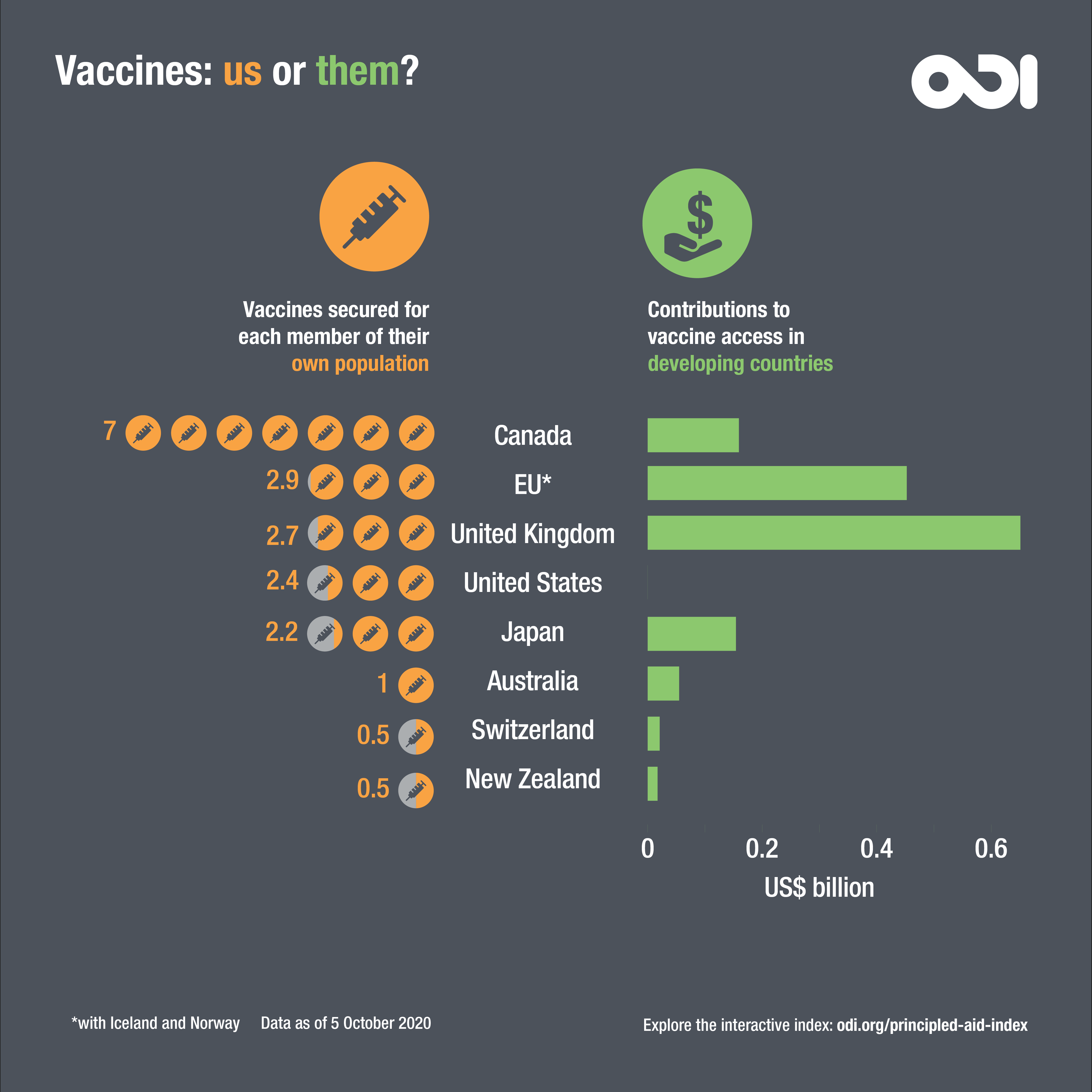 Vaccines: us or them?