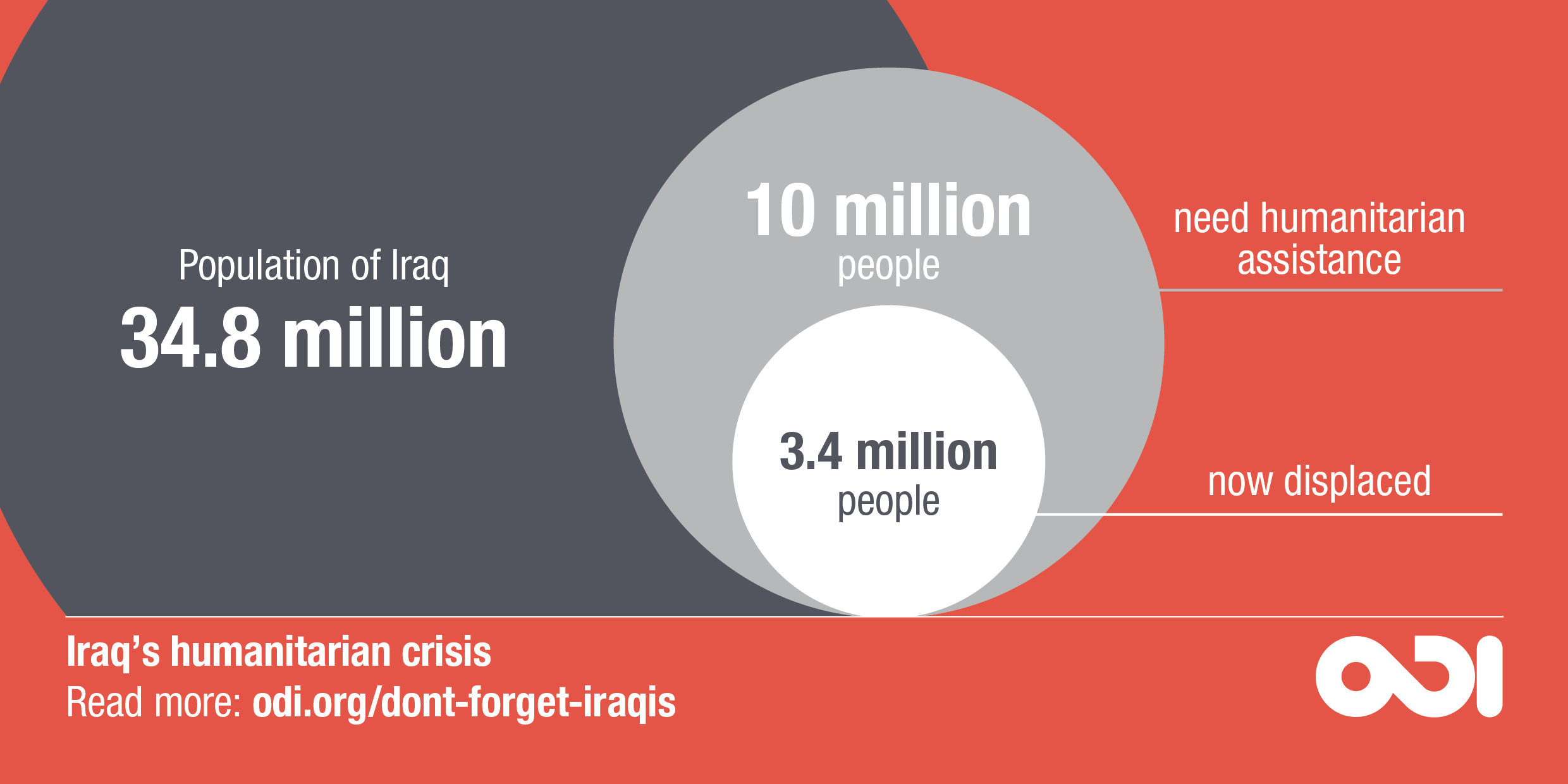 Infographic: number of Iraqis displaced and in need of humanitarian assistance