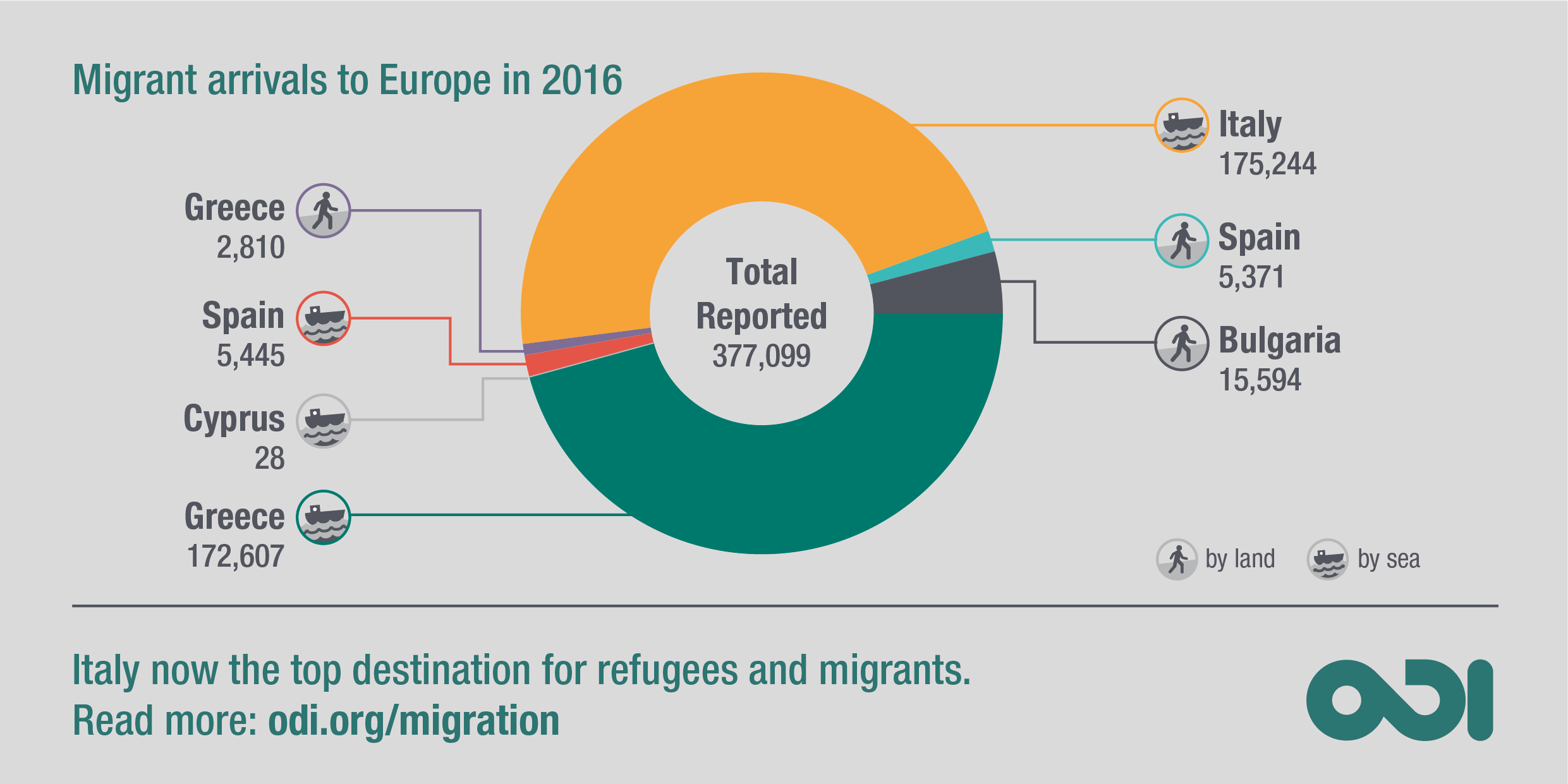 Italy now the top destination for refugees and migrants