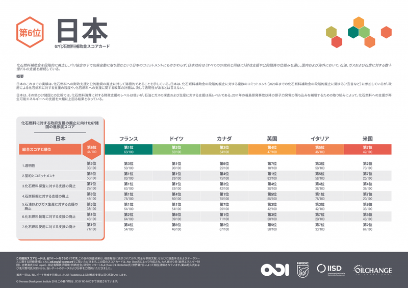 G7 fossil fuel subsidy scorecard: Japan (Japanese translation)