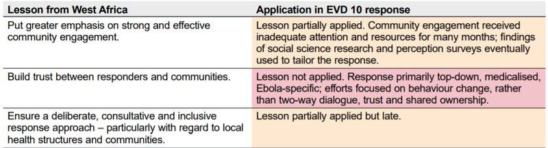 lessons-learned-EVD-10-outbreak-DRC.jpg