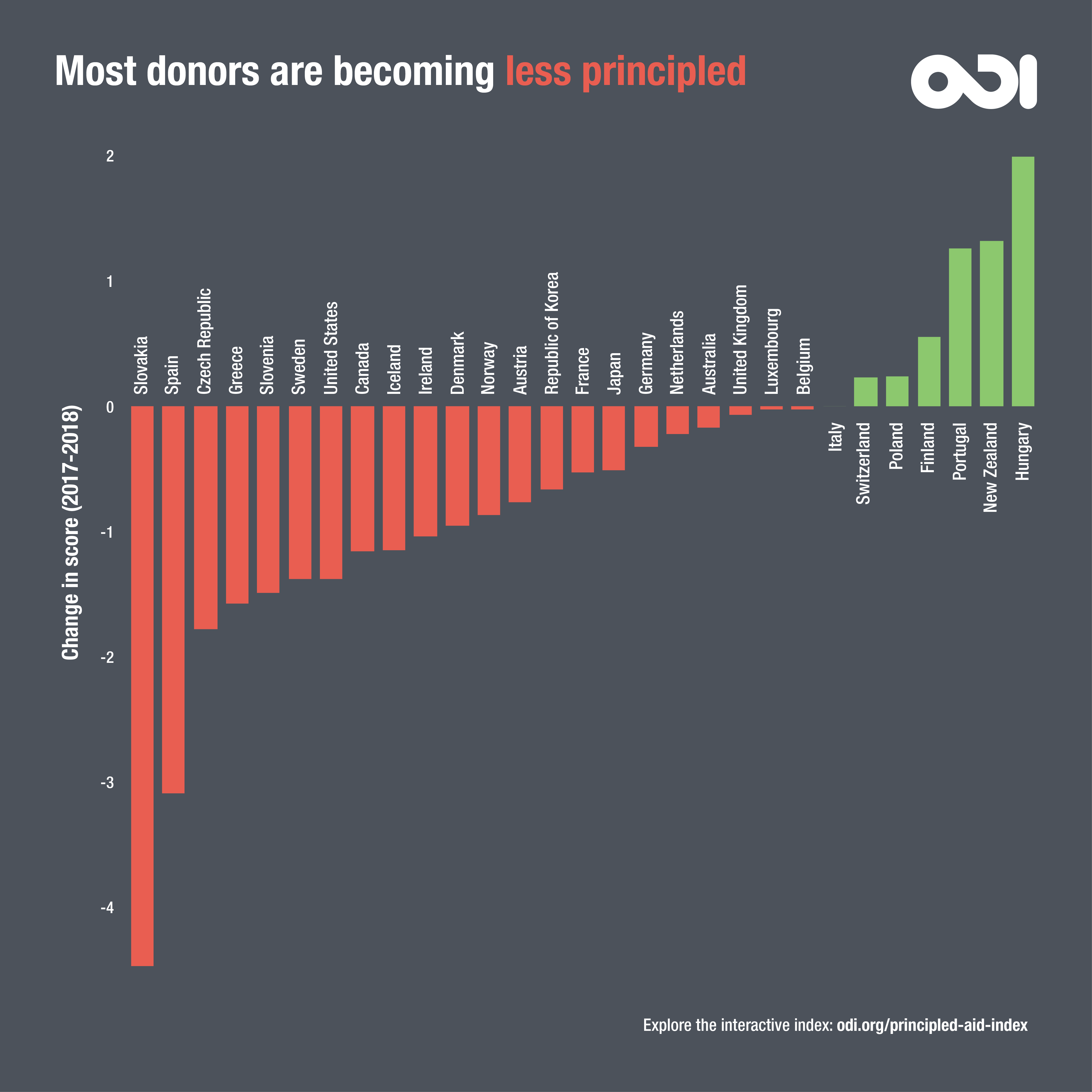 Principled Aid Index: most donors are becoming less principled