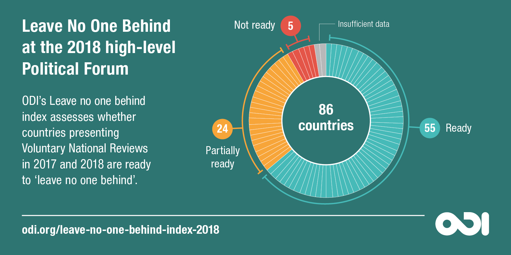 'Leave no one behind' at the 2018 High-level Political Forum. Photo: ODI