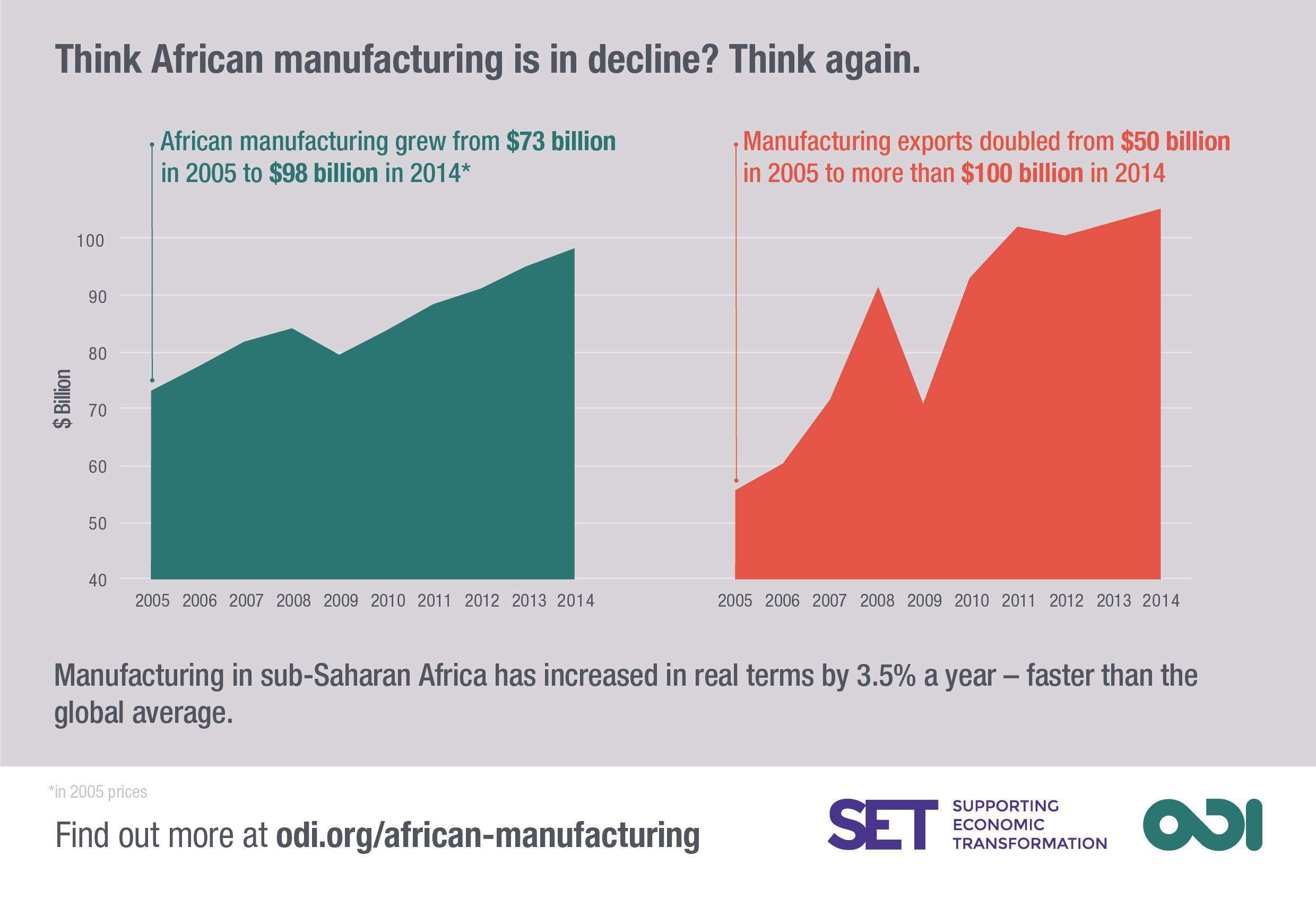 Infographic: manufacturing exports have grown in the last decade