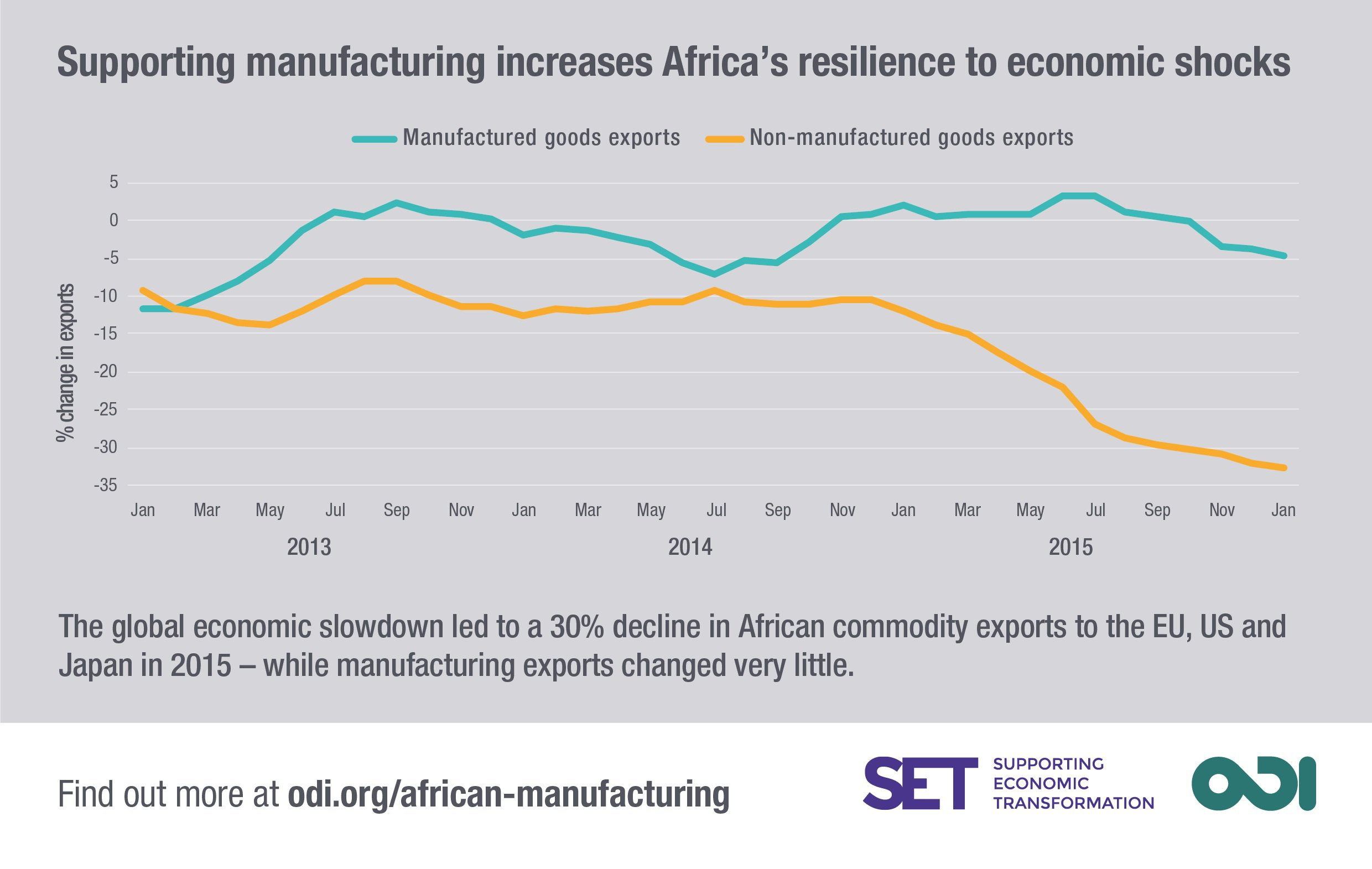 Infographic: manufacturing increases resilience to economic shocks