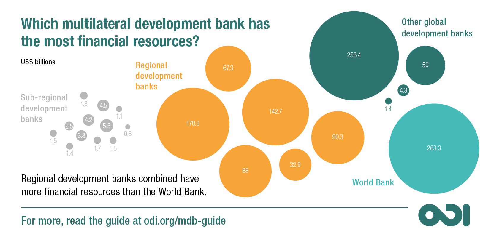 Which multilateral development bank has the most financial resources?