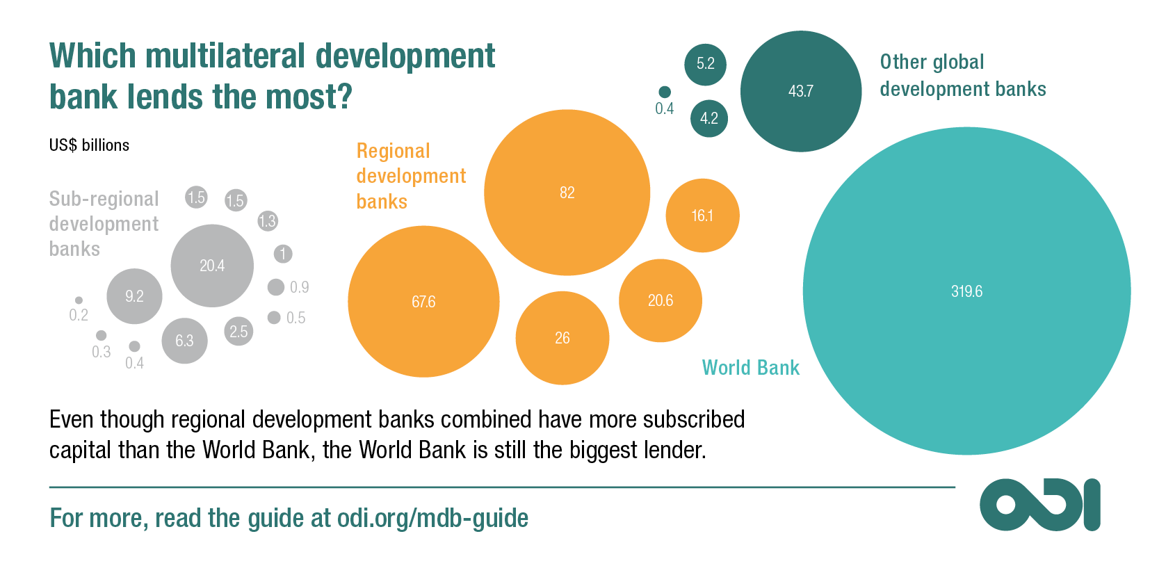 Which multilateral development bank lends the most?