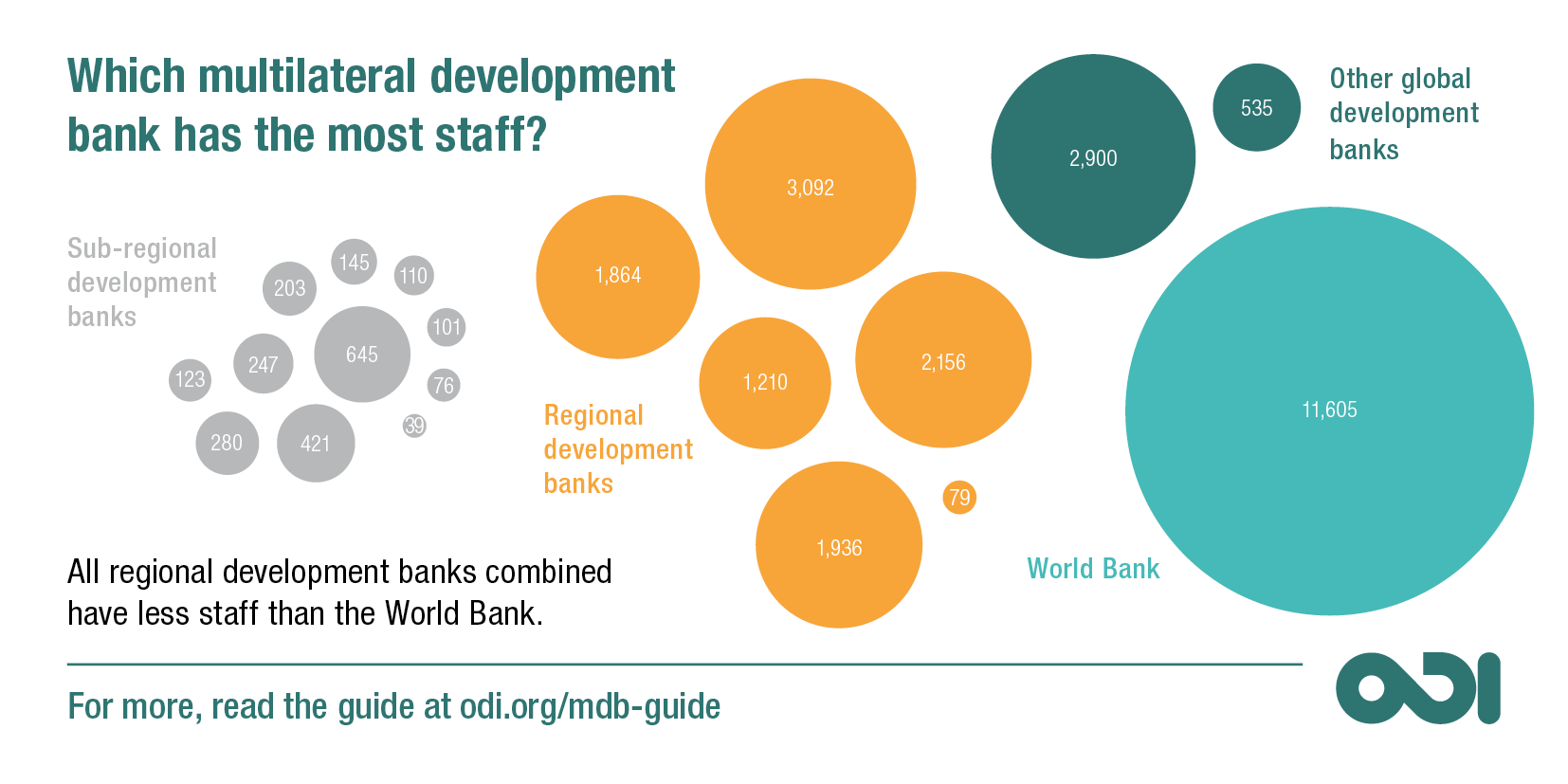 Which multilateral development bank has the most staff?