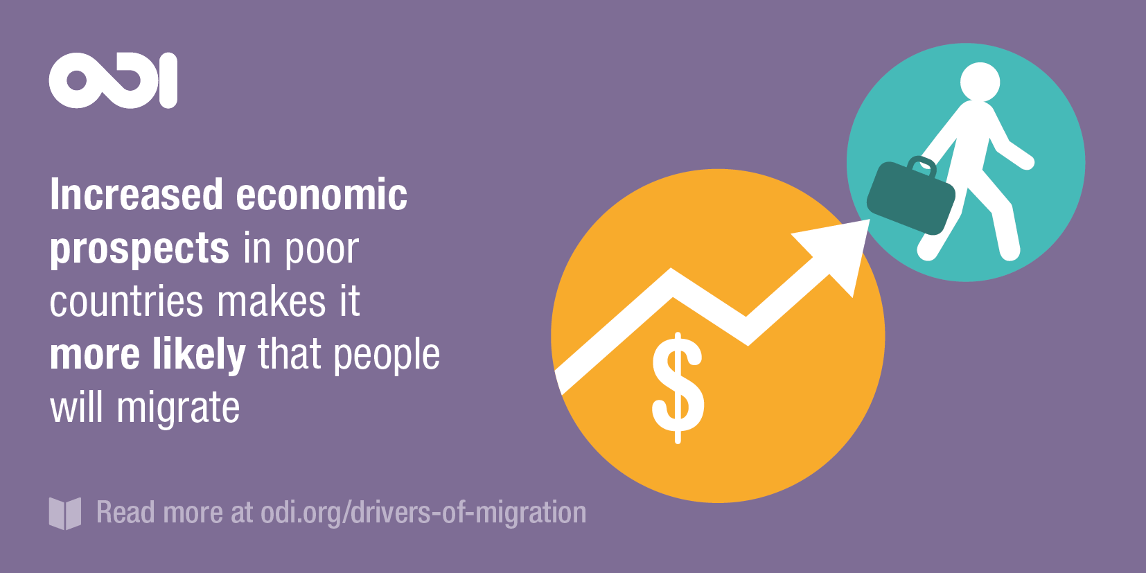 Illustration: better economic prospects in poor countries actually makes it more likely that people will migrate