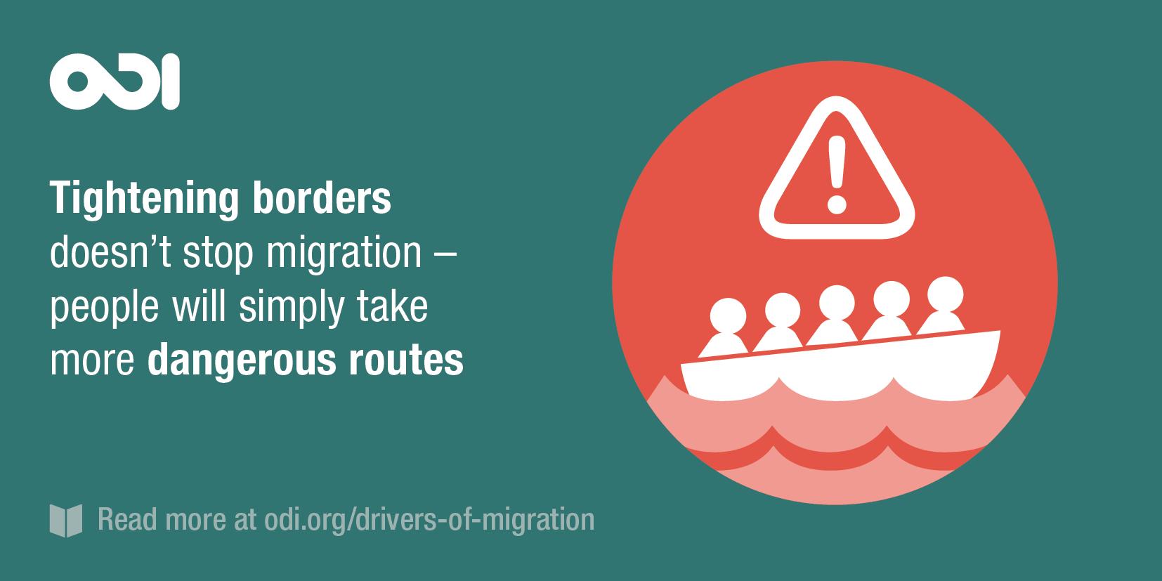 Illustration: tightening borders doesn't stop migration