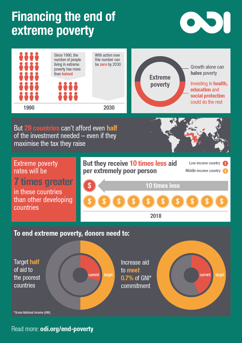 Infographic: Financing the end of extreme poverty