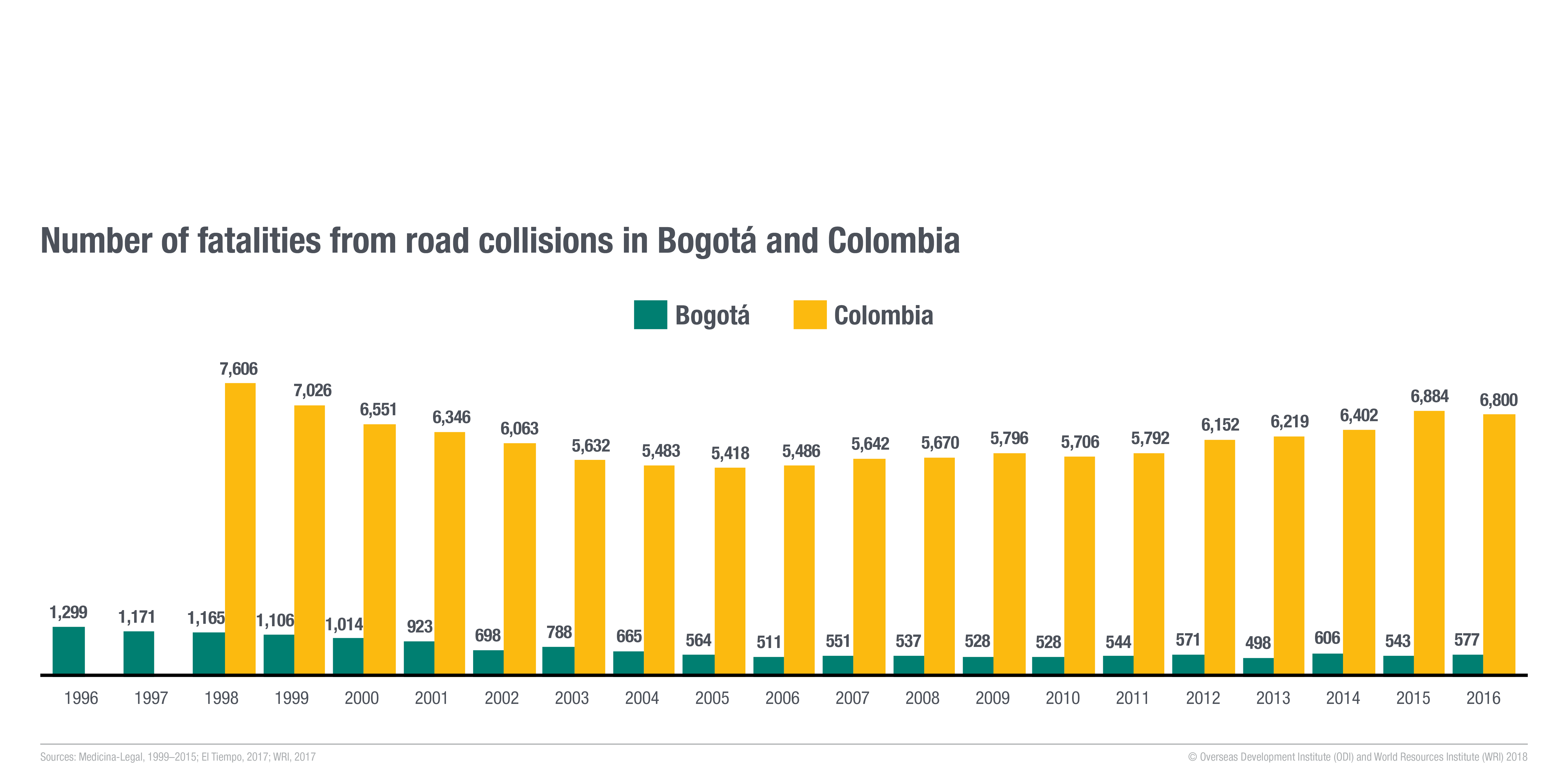 Number of fatalities from road collisions in Bogotá and Colombia. Image: ODI and WRI