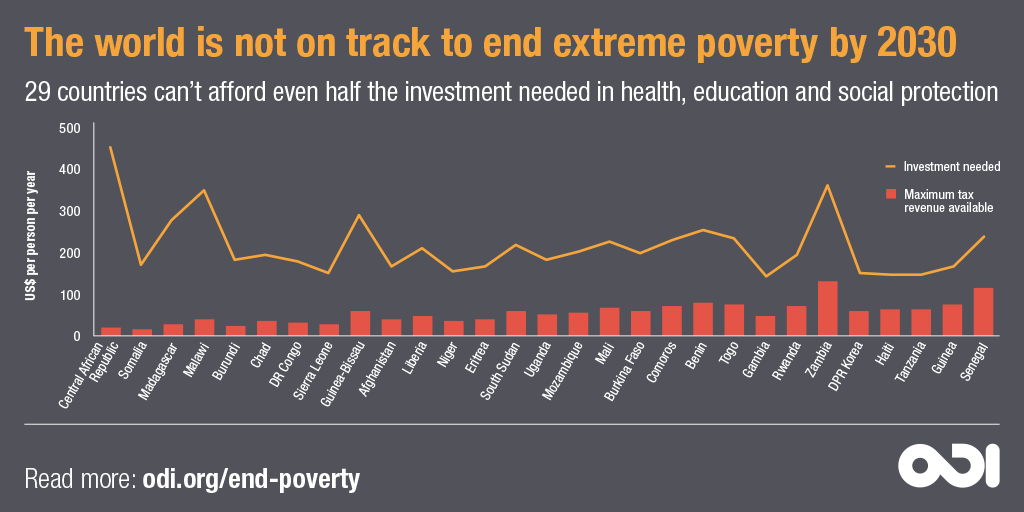 Infographic: The world is not on track to end extreme poverty by 2030